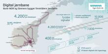 Bane NOR velger Siemens til å digitalisere norsk jernbane