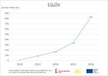 Starkt stöd för solceller i Eslöv