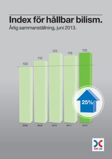 Hållbar bilism index 2013