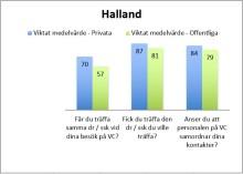 Läkargruppen Tre hjärtan i Halmstad är Sveriges tredje mest uppskattade vårdcentral