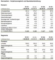 Konzernergebnis verbessert – Ausgeglichenes Ergebnis für das Gesamtjahr 2005 erwartet