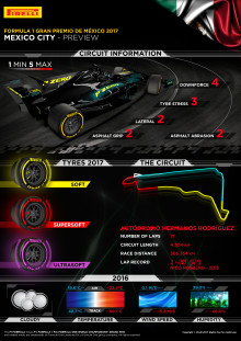 Inför Mexikos Grand Prix, 27-29 oktober 2017