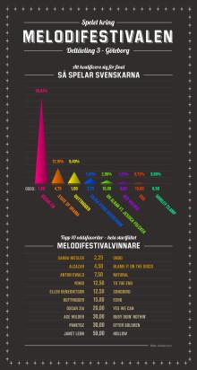 Infografik Melodifestivalen deltävling 3