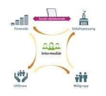 Norrköpings kommun lanserar socialt utfallskontrakt – Sveriges första social impact bond