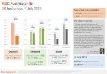 RAC Fuel Watch: July 2015 report