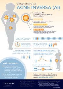Factsheet: Zahlen & Fakten zu Acne inversa (AI)