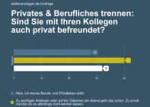 stellenanzeigen.de-Umfrage: Privates und Berufliches werden lieber getrennt