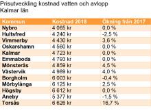 Vatten och avlopp dyrast i Torsås