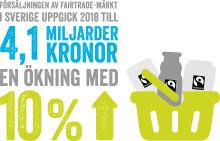 Fairtrade-märkta produkter för över fyra miljarder 2018