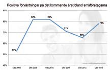 Optimism bland småföretagarna inför nya året