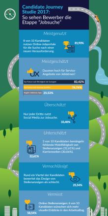 Infografik: Candidate Journey Studie 2017 - Die Jobsuche