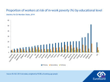Being poorly educated increases the risk of in-work poverty