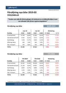 Försäljning nya bilar PB 2019-03