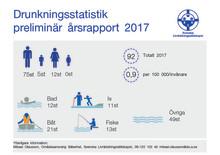 Preliminär årsrapport av omkomna genom drunkning 2017