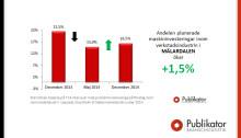 Verkstadsindustrin i Mälardalen går mot strömmen och ökar 1,5%