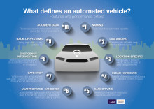 "Insurers set out criteria for what drivers should expect from vehicles described as ""Automated"""