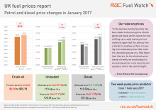 RAC Fuel Watch prices report - January 2017
