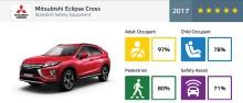 Mitsubishi Eclipse Cross opnår 5 stjerner i Euro NCAP