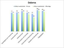 Privata Koppardalen är den mest uppskattade vårdcentralen i Dalarna