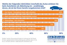 Repräsentative Umfrage: Autofahrer sehen sich durch Ablenkung zunehmend gefährdet
