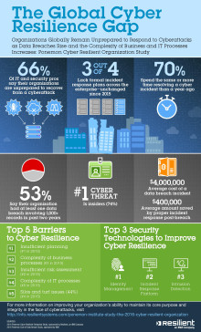 Two thirds of organizations aren't prepared to recover from a cyber attack