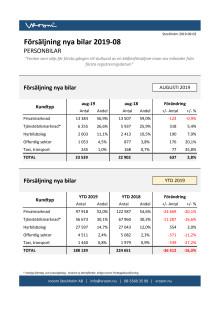 Försäljning nya bilar PB 2019-08