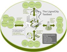LignoCity i Bäckhammar blir centrum för ny miljöteknik