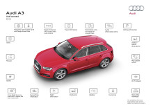 Gränslöst uppkopplad med Audi connect SIM i Europa