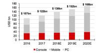 Redeye Gaming Report 2018 - investeringsmöjligheter i en växande bransch