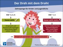 Gut verdrahtet: Zahnspangen für Kinder – Worauf Eltern achten sollten