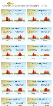 Grafik: sommertrafik 2017