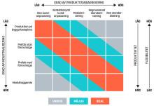 Effektivare bygge med rätt vald produktionsstrategi