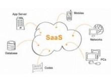 Global SaaS Billing Systems Market Size, Status and Forecast 2022