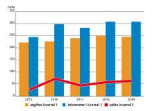 Statsbidrag betalades ut i mars för att öka antalet anställda i lågstadiet