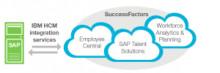 Flytta din HR-verksamhet till molnet utan att överge din investering i SAP HCM