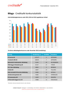 Bilaga - Creditsafe konkursstatistik november 2015