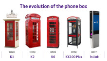 The evolution of the phone box