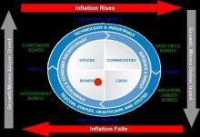 Trevor Greetham´s Investment Clock October: QE3 boosts risk assets