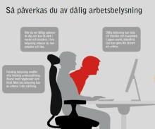 Svenska arbetsplatser lider av fel belysning
