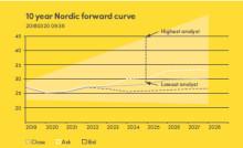 En smula skepticism i en värld av höga elprisprognoser