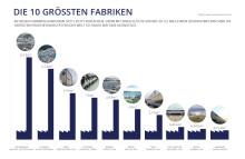 Bildergalerie: Die 10 größten Fabriken der Welt
