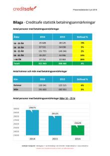 Bilaga - Creditsafe statistik betalningsanmärkningar