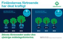 Undersökningen Så sparar Finland 2016: tron på den egna ekonomin har stärkts klart
