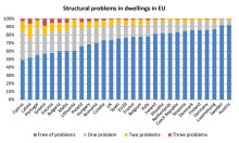 Charting the state of housing across the EU