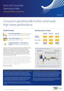 Consumer spending falls further amid weak high street performance