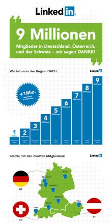 LinkedIn erreicht neun Millionen Mitglieder in Deutschland,  Österreich und der Schweiz