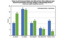 Riksdagskandidater och allmänhet positiva till kommunala miljözoner