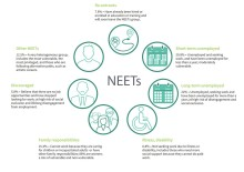 Who are the NEETs?
