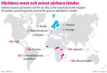 Grafik på världens mest, och minst, sårbara länder
