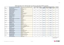 Vismas rapport över nyföretagandet bland unga 2012